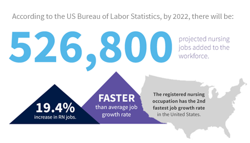 According to the US Bureau of Labor Statistics...
