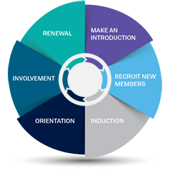 Membership Life Cycle